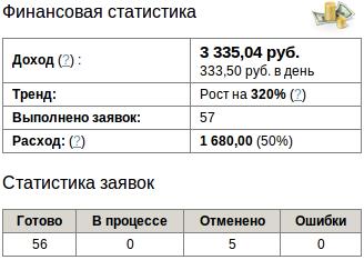 Статистика за последние 10 дней работы с сервисом